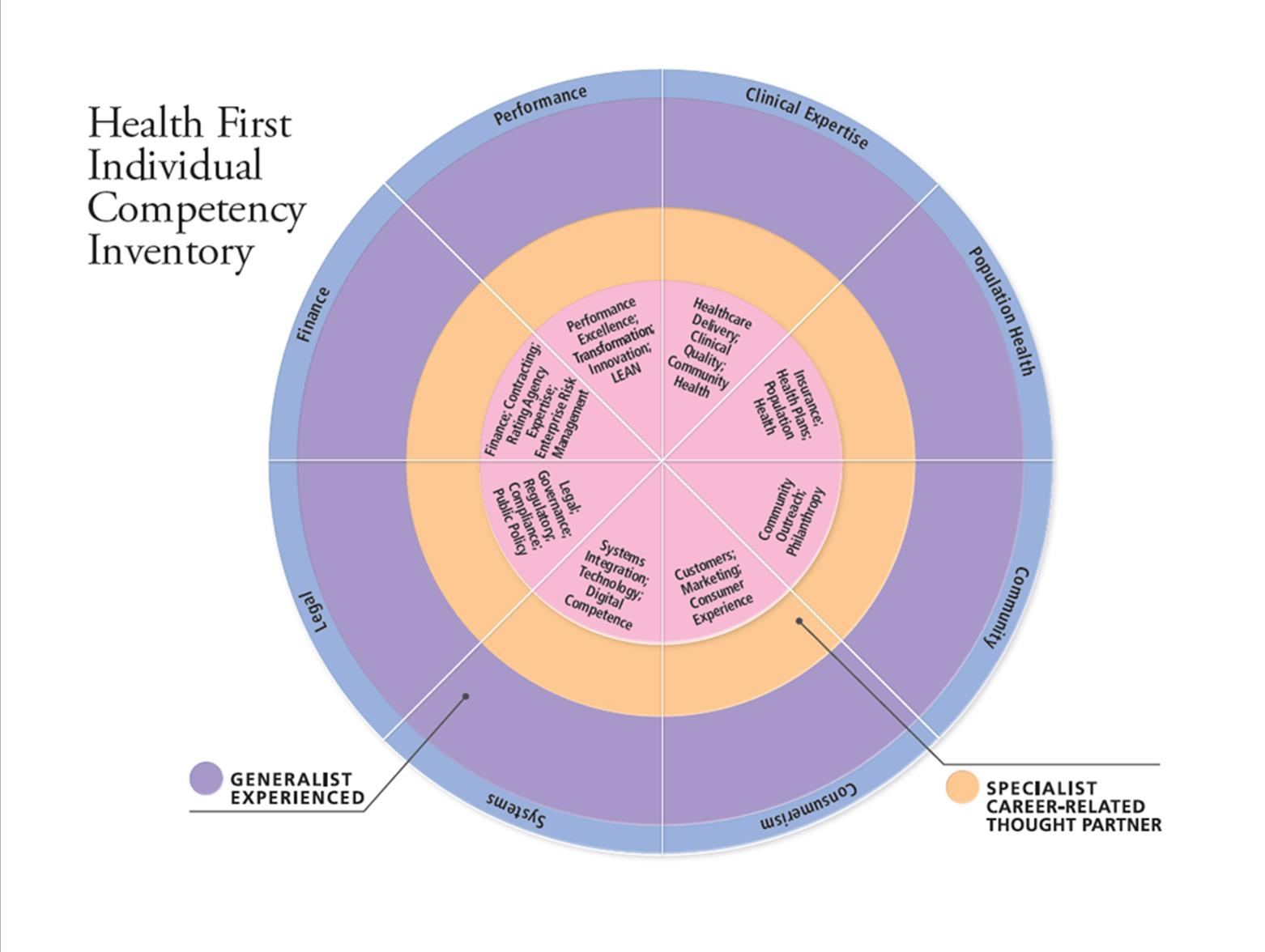 Health First Individual Competency Inventory